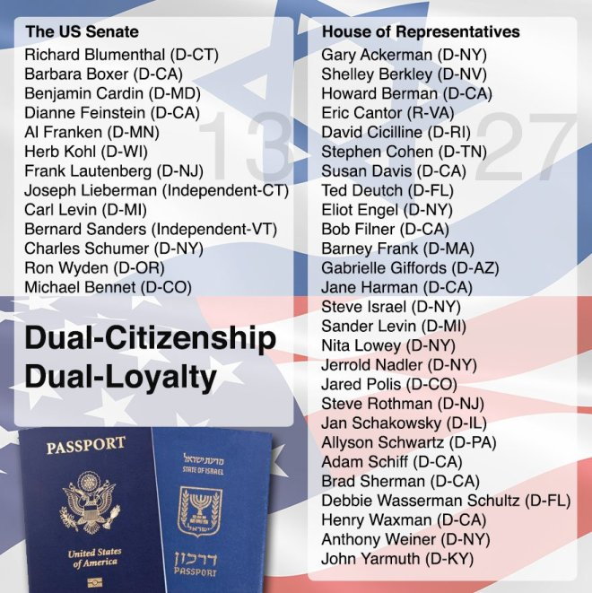Image result for Dual citizens in the white house